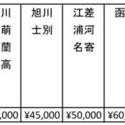 北海道 納品手数料一覧